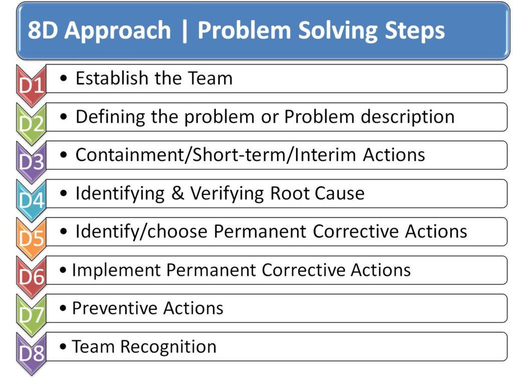 8d process flow diagram what is 8d   8d capa report eight disciplines of    problem solving     eight disciplines of    problem solving
